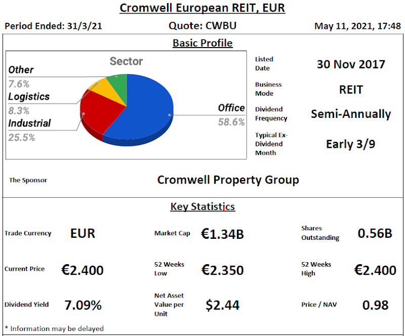 Cromwell European REIT Review @ 12 May 2021