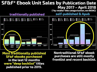SFF sales backlist vs frontlist