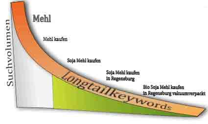 Long Tail Keywords Kya Hote Hain Hindi Urdu