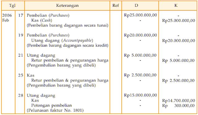Contoh Retur Pembelian dan Pengurangan Harga
