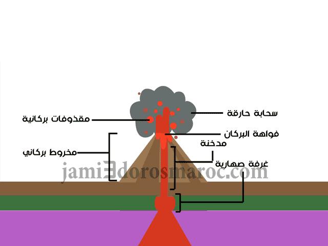 درس الظواهر البركانية و علاقتها بتكتونية الصفائح