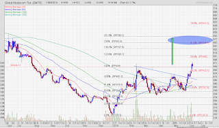 Target saham BMTR