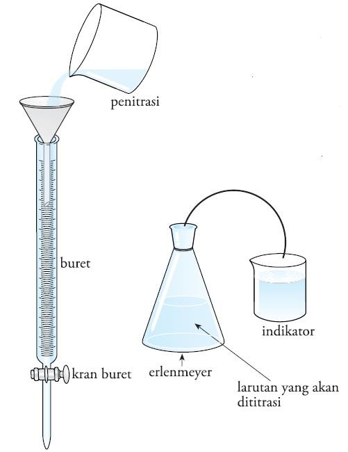 Jenis Dan Metode Titrasi Cara Melakukan Yang Baik Dan Benar Praktikum Menentukan Titik Awal Akhir Ekuivalen Contoh Soal Pembahasan Stoikiometri Kimia