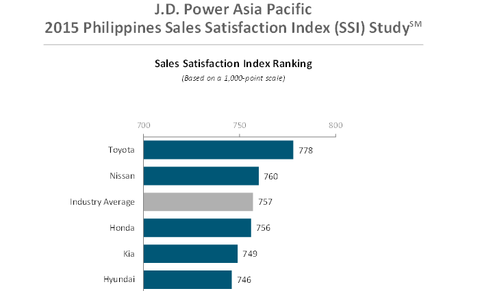 J.D. Power Asia Pacific 2015 Philippines Sales Satisfaction Index (SSI) Study