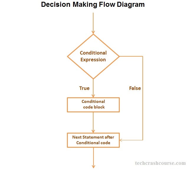 C Decision Making flow Diagram If statement