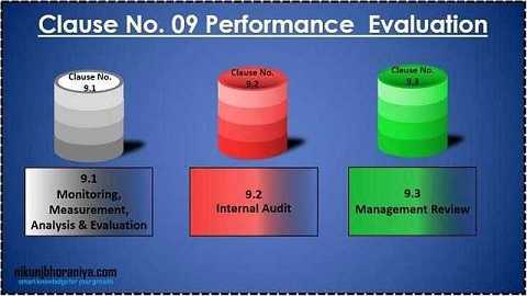 Clause 09) Performance Evaluation - ISO 9001:2015 Requirement