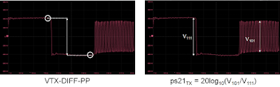 Measurements made on 16 GHz PCIe 5.0 Tx signal.