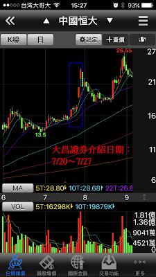 複委託港股中國恆大的日K線走勢圖