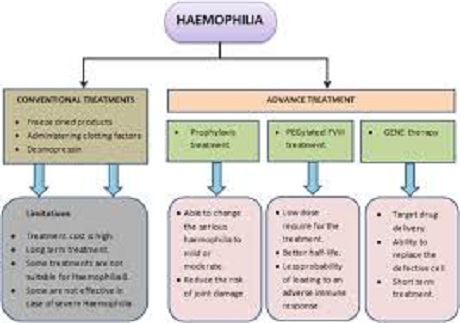 easy treatement of haemophilia.