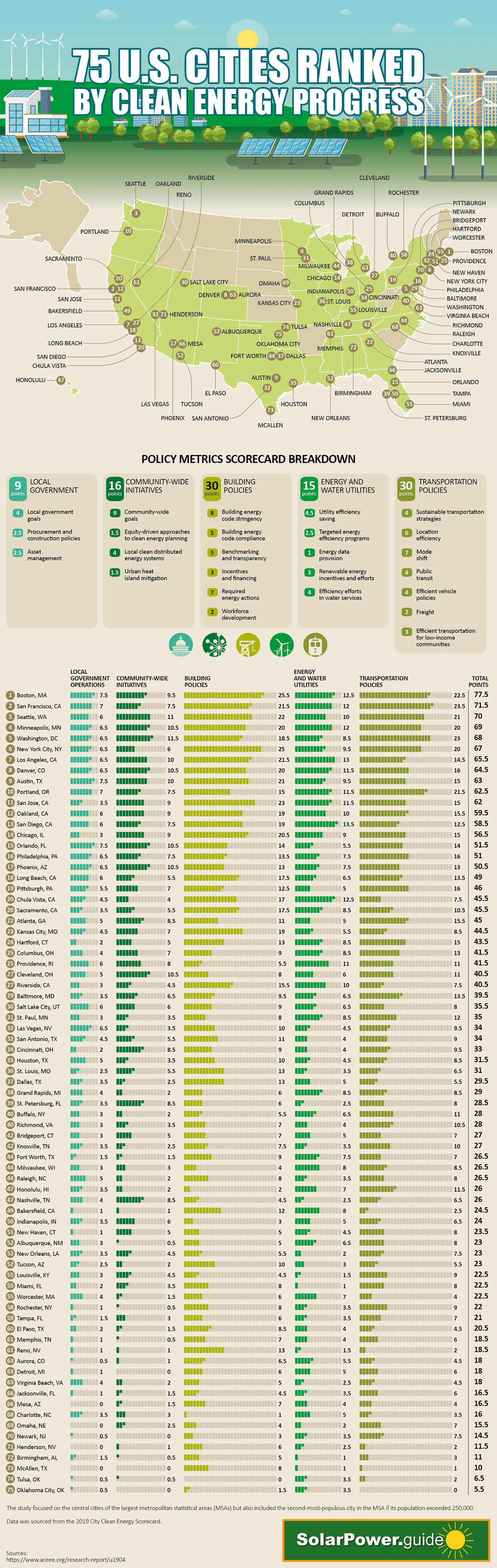 75-us-cities-ranked-by-clean-energy-progress-infographic