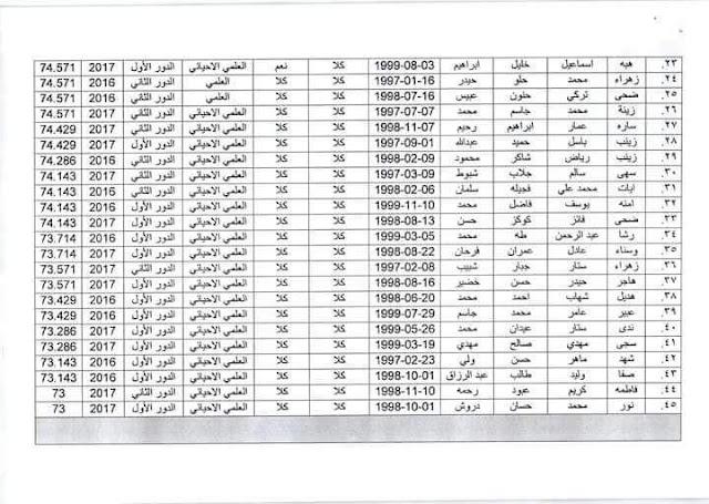 اسماء المقبولين والاحتياط في معهد المهن  الصحية العالي في بغداد 2017-2018
