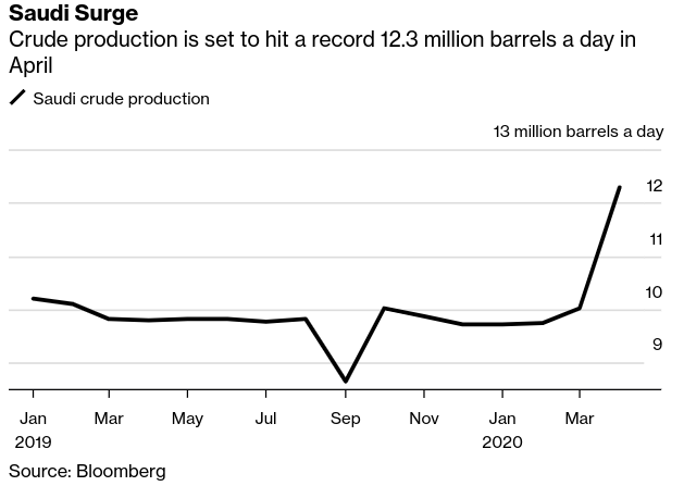 Saudis Set to Pump at Will Until May as Oil Inventories Swell - Bloomberg