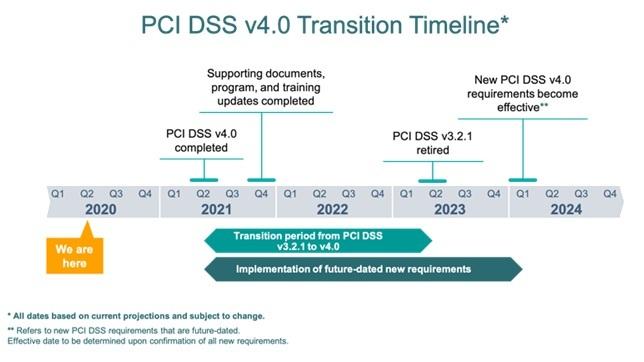 Draft PCI DSS 4.0