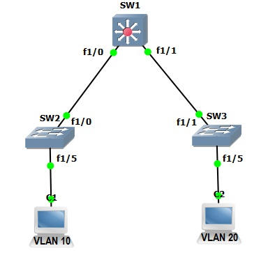 Inter-VLAN using L3 Switching on GNS3 ~ LuuPK – Network Security