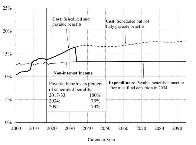 2018 Social Security Trustees Report Figure II.D2.—OASDI Income, Cost, and Expenditures as Percentages of Taxable Payroll [Under Intermediate Assumptions]