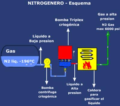 equipamiento de fractura hidraulica nitrogenero