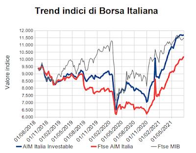 Trend indici di Borsa Italiana al 30 luglio 2021
