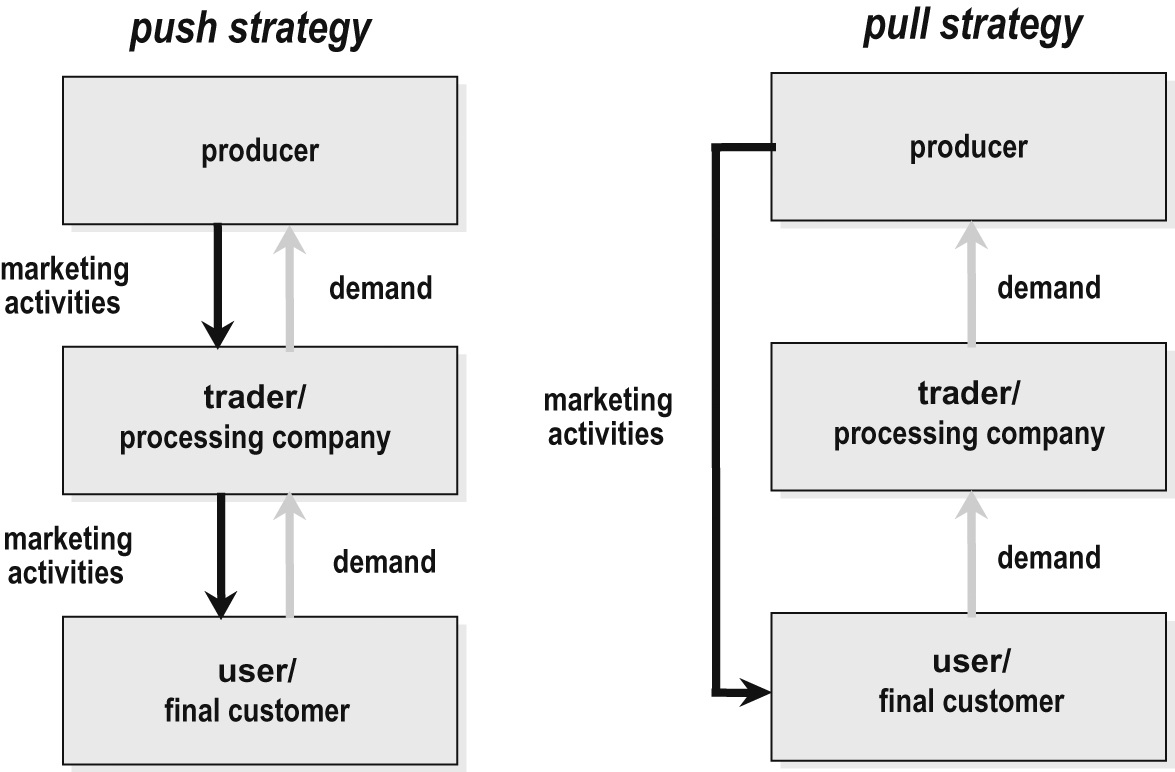 how distribution is arranged to provide customer convenience