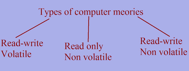 Types of computer memories