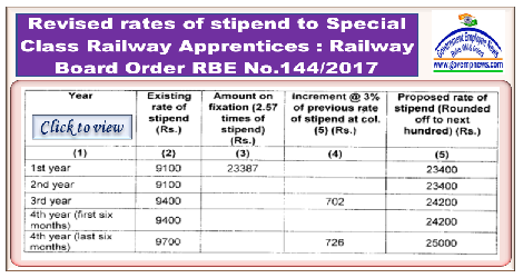 https://lookaside.fbsbx.com/file/RBE-No-%20144-2017-revised-rates-of-stipend-to-Special-Class-Railway-Apprentices.pdf?token=AWwa4IggCgfNGSE0AbFJHcRcKJXvymcULGNPTFGft-fIYY8qQUWoi5oYoHn7LaA0sFYmW30IiYl-NWI0_KWvALElsDMuDfOTGyWkC2XiteOx4lVfmQ2gZ-czkrAdVdcCys1KAuxJiPZtRelDInvk4F4b5fv8bwyp1WigRel0de_EJA