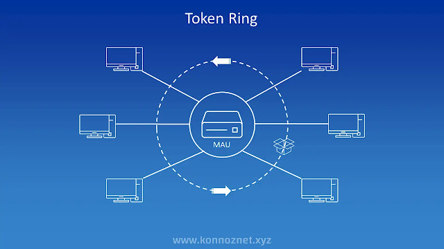 ماذا تعني شبكة Token Ring