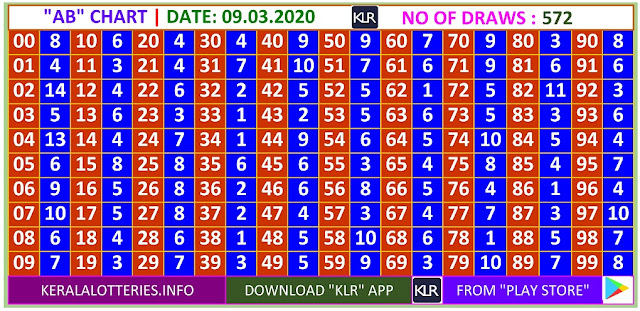 Kerala Lottery Winning Number Daily  AB  chart  on 09.03.2020