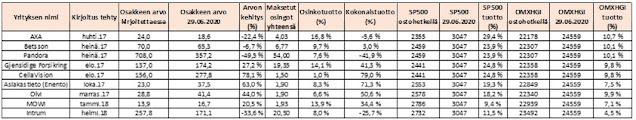 Osakkeiden ja indeksien yksittäistuotot