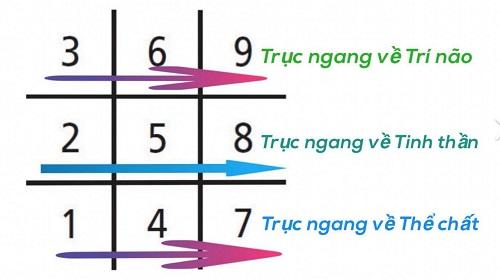 Hướng dẫn lập biểu đồ ngày sinh Thần số học (Đơn giản)