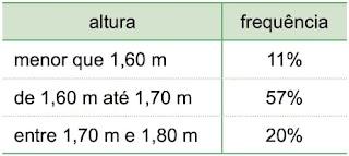 Uma pesquisa sobre a altura de um grupo de homens apresentou os seguintes dados