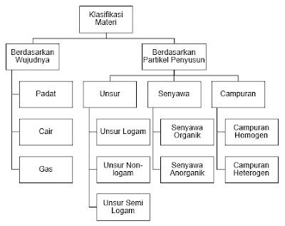 Peta konsep klasifikasi materi