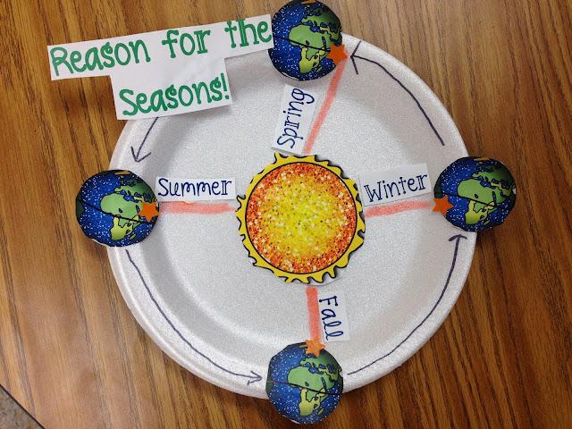 Reason for the seasons model
