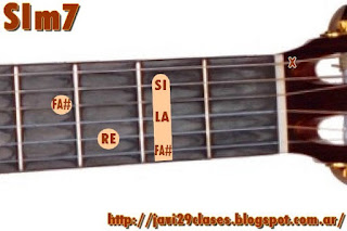 SIm7 acorde de guitarra