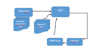 Panduan Pelaksanaan UNBK (Sisi Server)