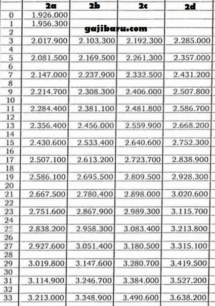 tabel gaji pokok pns 2018 gol ii