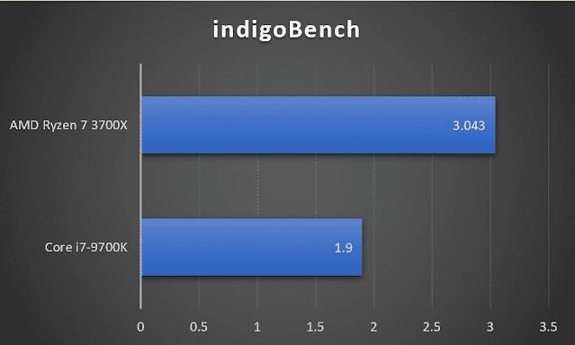 AMD Ryzen 7 3700X vs Intel i7-9700K IndigoBench