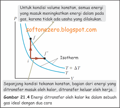 KALOR JENIS MOLAR GAS IDEAL: TRANSFER ENERGI DALAM GAS IDEAL