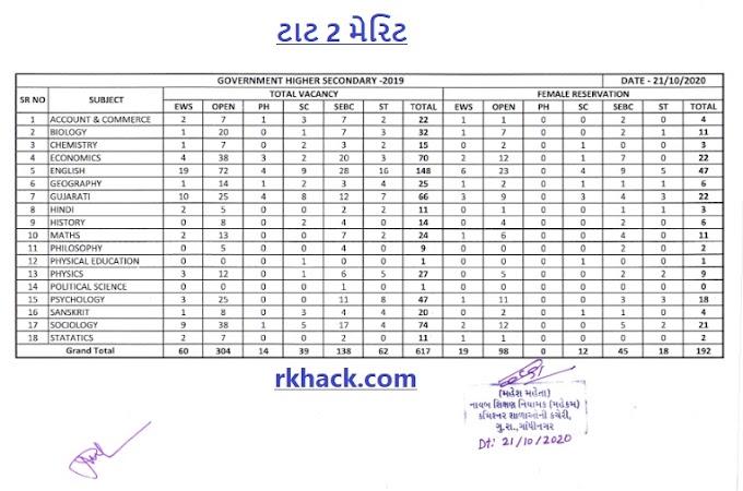 GSERC Shikshan Sahayak - Higher Secondary Subject wise Vacancies List & PML - 2 Merit List Declared