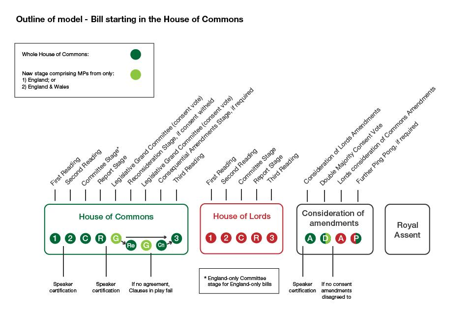 stages of a bill through parliament The voting is done by members walking through doors in which they prefer the  third  from then, the bill is then an act of parliament, and then becomes law.