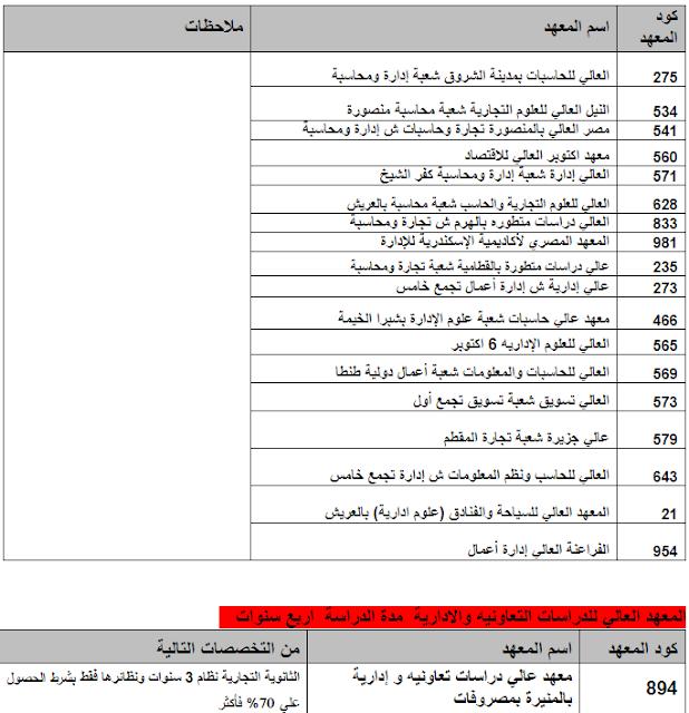 أسماء المعاهد العالية الخاصة 2020-2019( نظم المعلومات – وإدارة الإعمال – السياحة والفنادق – الهندسية )