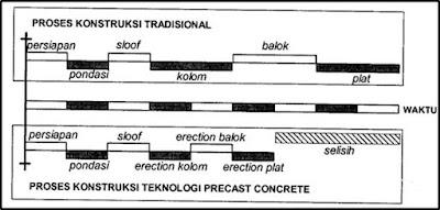 Perbandingan Tahapan konstruksi Antara Proses Konstruksi konvensional Dengan Penggunaan Teknologi Beton Pracetak