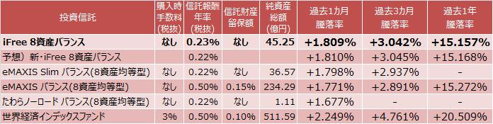 iFree 8資産バランス、eMAXIS Slim バランス(8資産均等型)、eMAXIS バランス(8資産均等型)、たわらノーロード バランス(8資産均等型)、世界経済インデックスファンドのコストと成績表