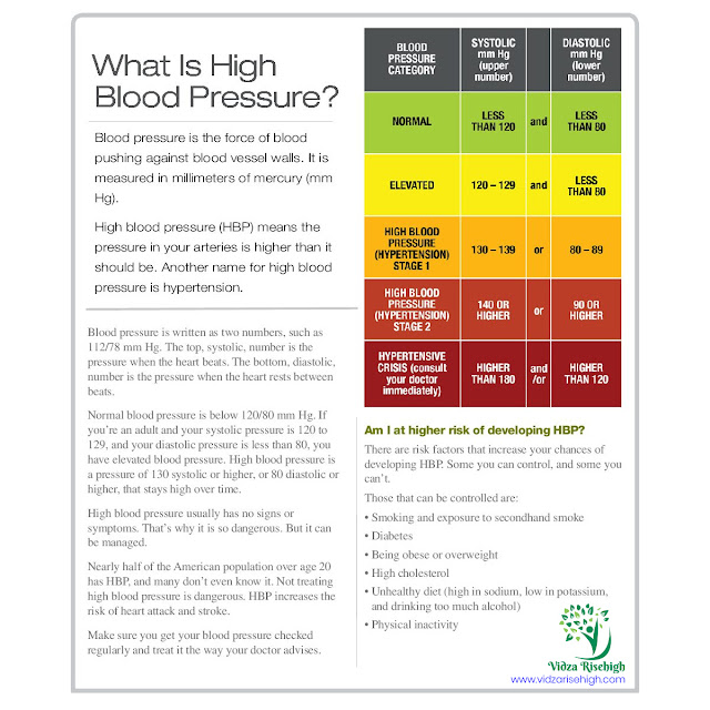 """For maximum people, lifestyle changes alone are not enough to lower blood pressure. Manage your high blood pressure level with """"HBP Care Gel"""" by Vidza RiseHigh-Vedistan"""