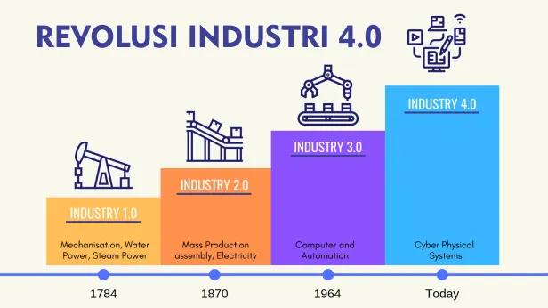 Revolusi Industri 4.0 Bisnis Otomotif