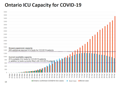 COVID-19 data vs models climate change projections model uncertainty