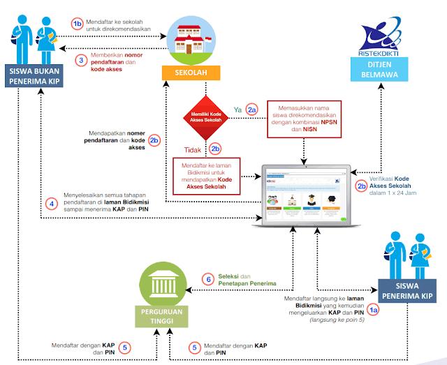 diagram alur bidikmisi jalur PMDK-PN/UMPN/ mandiri 2019