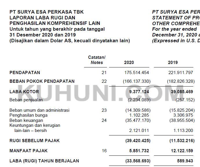 Laporan Keuangan ESSA Tahun 2020