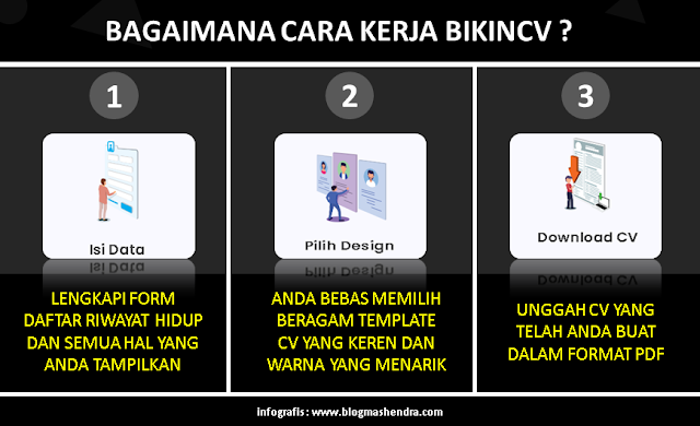 Cara Kerja BikinCV
