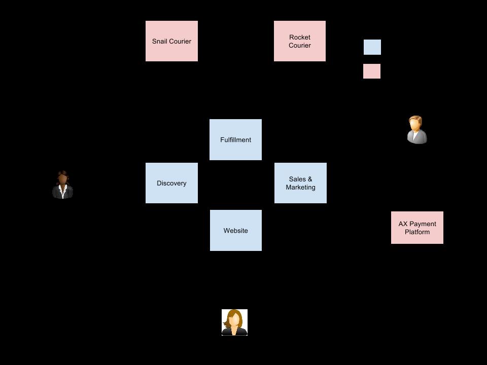 NT Coding Blog: Domain-Driven Architecture Diagrams