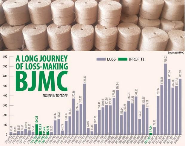 Data on BJMC's loss journey