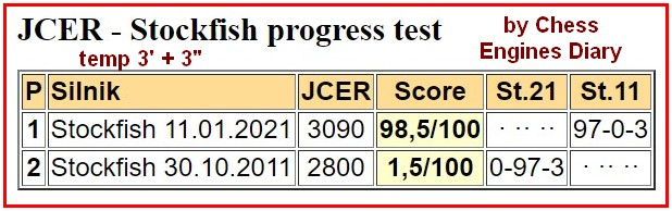 Chess Engines Diary - Tournaments 2021 2021.01.12.JCERStockfish%2Bprogress%2Btest